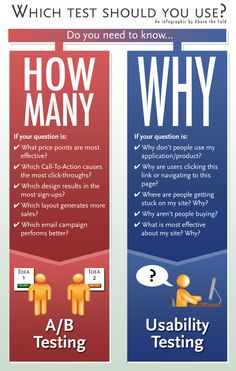 Should You Use an A/B Split Testing or Usability Testing? A #UX #infographic by @UsabilityL