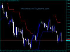 Forex BAT ATR v1 Indicator - http://forexmt4systems.com/forex-bat-atr-v1-indicator/