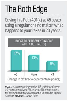 T Rowe Price studied Roth vs Traditional 401(k)'s and concluded it is almost always better to use the Roth, regardless of tax bracket