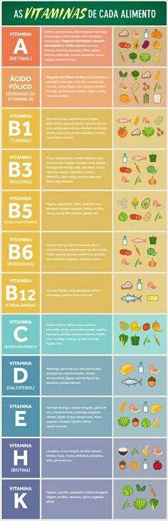 As vitaminas de cada alimento