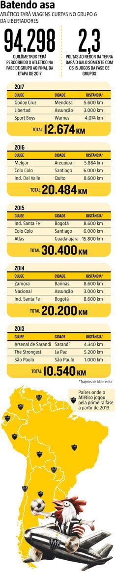 As folhas nos passaportes vão se esgotando. Os carimbos acumulados em quatro anos seguidos de viagens terão novos companheiros. Além da Florida Cup, o Galo se prepara para novos translados aéreos na fase de grupos da quinta Copa Libertadores seguida. E, no sorteio do Grupo 6, um alívio para os dirigentes alvinegros: os deslocamentos serão curtos e menos desgastantes. (24/12/2016) #Galo #AtléticoMineiro #Libertadores #Calendário #Futebol #Infográfico #Infografia #HojeEmDia