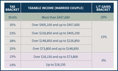 Ordinary Income and Long-Term Capital Gains Tax Brackets For Married Couples…