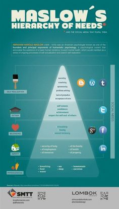Maslow's Hierarchy of Needs and the Social Media that fulfill them - & #SocialMedia #Maslow #Infographic