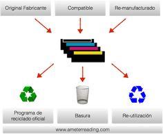 Toner: Reciclar o Re-utilizar? | Printer software tools