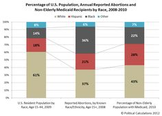 Annual abortions in the United States distributed by race