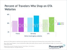 Europe Experiencing Skyrocketing Online Booking Rates: Phocuswright Consumer Behaviour, Online Travel, What Type, Travel And Leisure, Travel Agency, Trip Planning, Germany, Europe, How To Plan