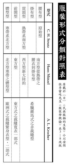 服裝的四種分類辦法 · 4 Schemes of Categorisation of Apparel Forms