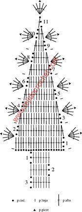 fb Crochet Christmas Decorations, Unique Christmas Trees, Christmas Tree Pattern, Crochet Decoration, Crochet Christmas Ornaments, Handmade Christmas, Christmas Crafts, Xmas Tree, Crochet Snowflake Pattern