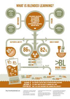 """""""What is Blended Learning?"""" (#INFOGRAPHIC)"""