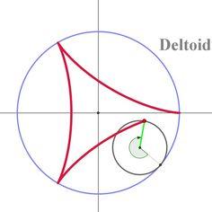 델토이드(삼각별) 곡선