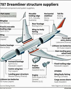 """""""The World on a Plane: Interesting graphic shows where all the parts for the Boeing 787 Dreamliner come from. Aviation Mechanic, Civil Aviation, Boeing Aircraft, Passenger Aircraft, Aircraft Parts, Boeing 777, Commercial Plane, Commercial Aircraft, Aircraft Structure"""