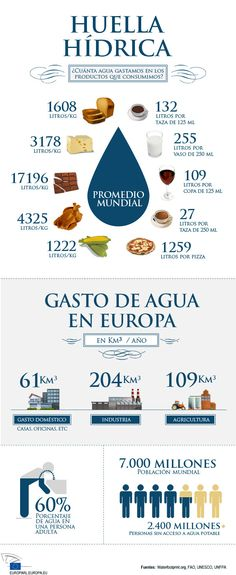importance of water - Bing Images Water Footprint, Importance Of Water, Mental Map, Spanish Posters, European Parliament, Visualisation, Data Visualization, Primary School, Science And Nature