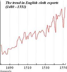 (1480-1553) English Cloth Exports