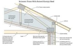 """""""Raised Heel Scissor Truss Design"""" reference the frames derived from timber that is definitely nailed, bolted or pegged together to form structurally Exposed Trusses, Roof Trusses, Penetrating Damp, Scissor Truss, Attic Truss, Ceiling Detail, Roofing Systems, New Home Designs, House Roof"""