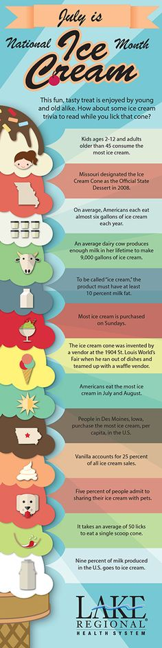 We all scream for ice cream: Fun Facts About One of America's Favorite Treats  Go ahead and enjoy a little ice cream this summer; just add a little more exercise to burn the extra calories!