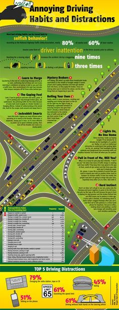 Annoying Driving Habits and Distractions. Most bad driving habits result from selfish behavior. Safe Driving Tips, Driving Safety, Drivers Ed, Distracted Driving, Driving School, Driving Class, Safety Tips, Good To Know, Life Lessons