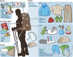 Bushmans Wild Hiking: Deel 2: Rugzak inpakken