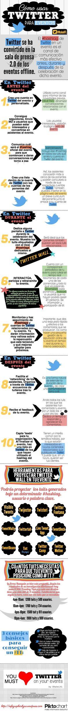 Cómo utilizar Twitter para eventos. Infografía en español. #CommunityManager