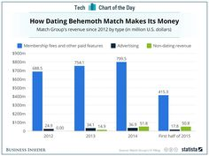How do dating services make money