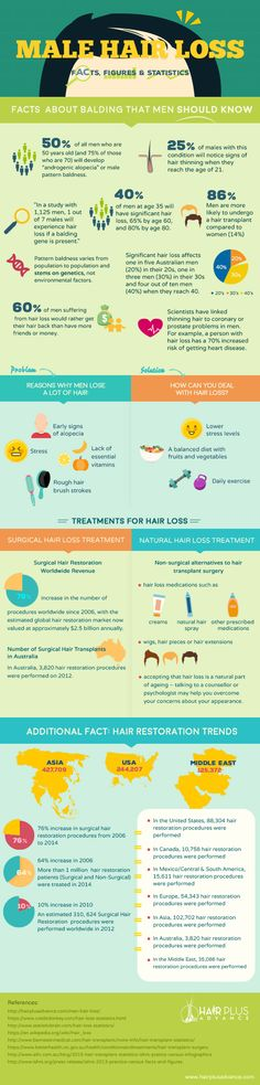 Infographic: About Male Hair Loss - Facts, Figures and Statistics #malehairloss #hairlossfacts #hairplusadvance