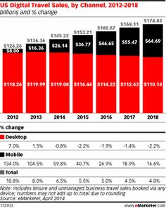Twitters growth goes international hypebot emarketer music us mobile travel sales to increase 60 in 2014 http fandeluxe Image collections