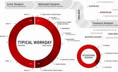 designer work day