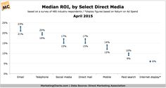 "The Direct Marketing Association (DMA) - in conjunction with Demand Metric - has released its latest ""Response Rate Report"" [download page], an intriguing study last issued in 2012. The report examines several direct media types, providing performance and cost benchmarks. The results, based on..."