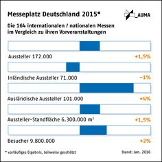 Messeplatz Deutschland 2015