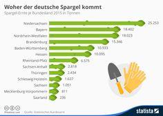 Infografik: Woher der deutsche Spargel kommt | Statista