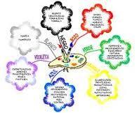 Resultado de imagen para mapa mental como estrategia de aprendizaje