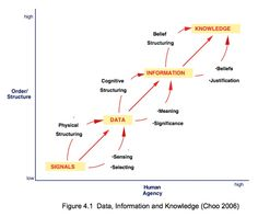 relationship between critical thinking information literacy Along with the required critical thinking skills for true information literacy   literacy standards established by the association of college and research  libraries.