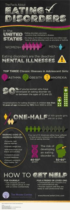 The facts about eating disorders.