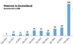 Social Media: Pinterest wächst in Deutschland um 288 Prozent - weiter lesen auf FOCUS Online: http://www.focus.de/digital/internet/netzoekonomie-blog/social-media-pinterest-waechst-in-deutschland-um-288-prozent_aid_725456.html