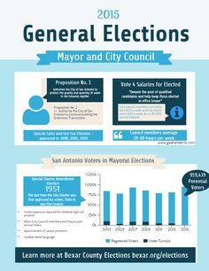 2015 Bexar County Elections | http://geekettebits.com/san-antonio/2015-bexar-county-elections/ Bexar County normally sees 85,000 of the 950,000 voters vote! Please help us change this!