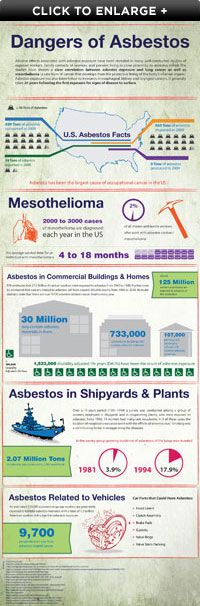 Dangers of #Asbestos | Asbestos is a toxin and carcinogen that causes #mesothelioma cancer #infographic