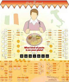 Study your pasta