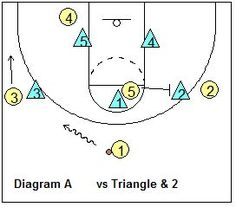 Triangle-and-2 offense - Coach's Clipboard #Basketball Coaching
