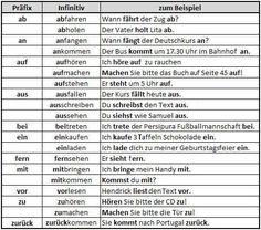 Hier spricht man Deutsch: Trennbare/ untrennbare Verben