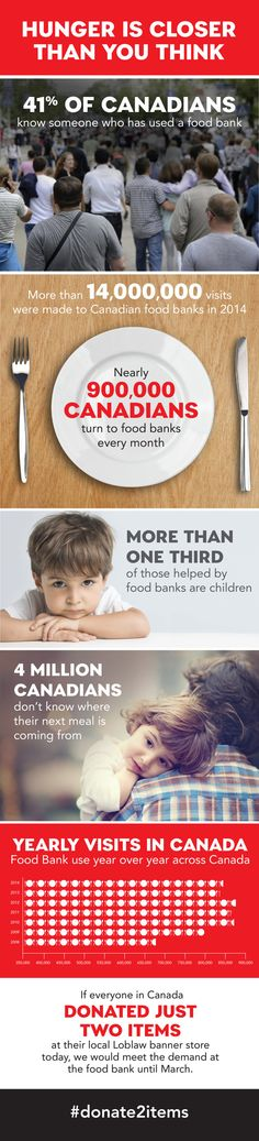 Food Banks Canada #donate2items