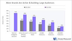 Study: Instagram is the fastest growing social network among marketers worldwide - Inside Facebook
