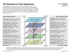 Elements of UX diagram @ Jesse James Garrett http://www.jjg.net/elements/