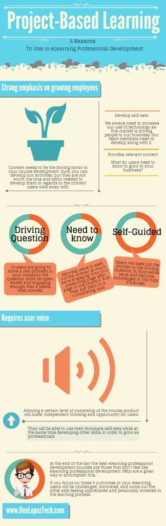 5 Reasons to Use Project-Based eLearning Infographic | e-Learning Infographics