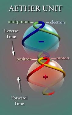 Paper:A New Foundation for Physics, by Quantum Aether Dynamics ...