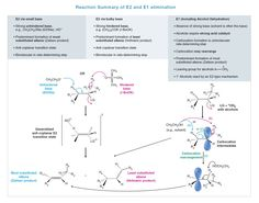 Best Organic Images In   Organic Chemistry Biochemistry  Organic Chemistry E And E Elimination Reactions
