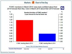 FOMC confidence in rate forecasts