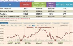 Consensus rating for Philippine Long Distance Telephone Co #TEL #PSEi #investment