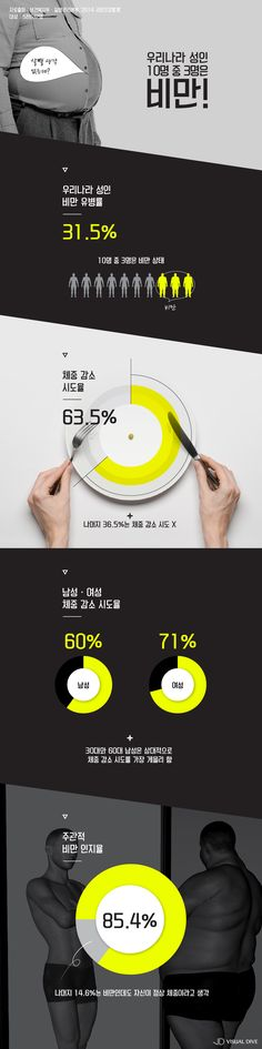 성인 10명 중 3명은 '비만'…당신의 체중은 적당한가요? [인포그래픽] #obesity / #infographic ⓒ 비주얼다이브 무단…
