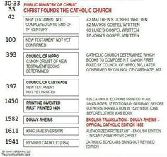 Catholic #Religious Hierarchy | Jobs Hierarchy | Pinterest ...