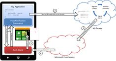 Developing Windows Phone 7 Applications | Mobile AppsMobile Apps