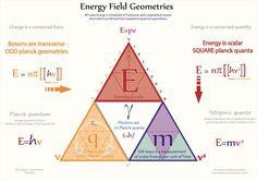 Tetryonics 02.09 - Energy field geometries